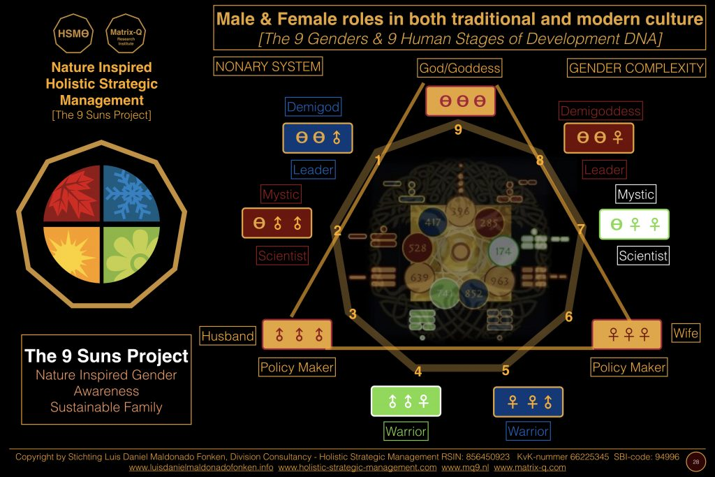 The 9 Gender Archetypes or Skills, can be developed by each individual, and do not define a limitation into one or another as an identity.
