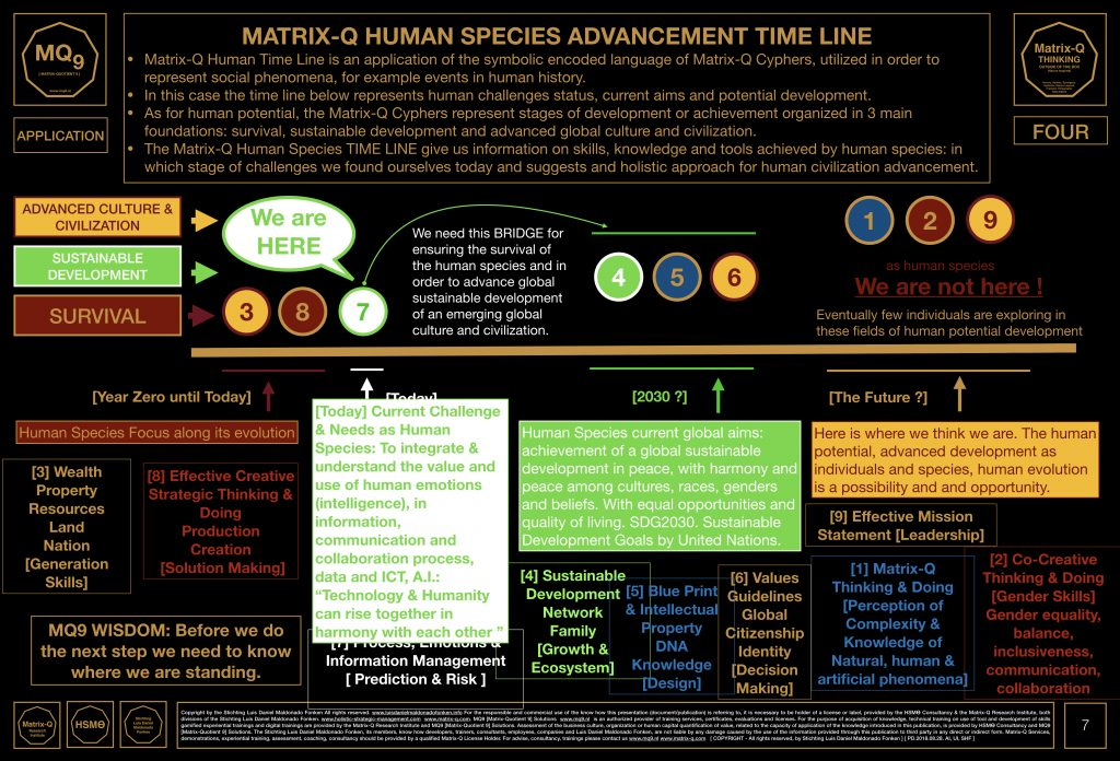 Matrix-Q Time Line of the Human Species Evolution [Skills Based]